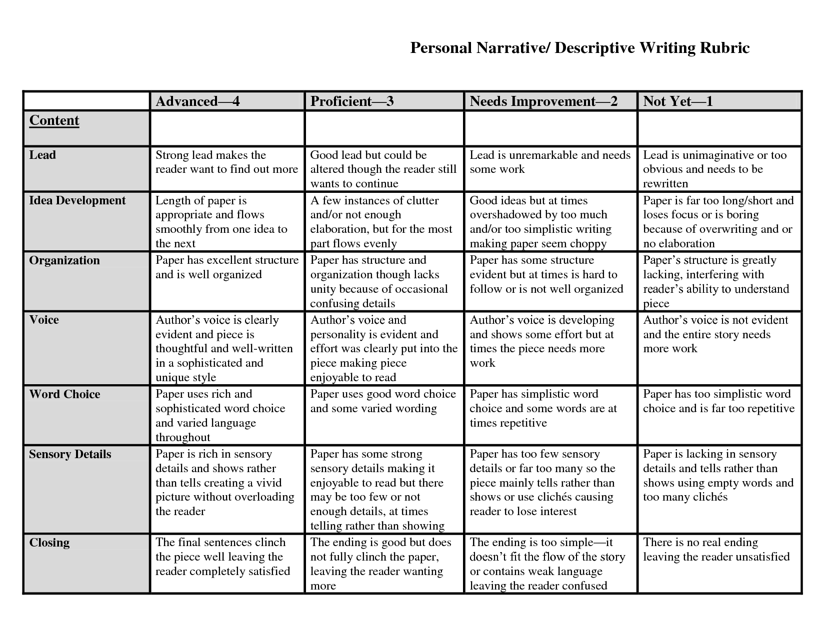 009 Essay Example Rubrics In Writing Formidable Holistic For Pdf Rubric Middle School Full