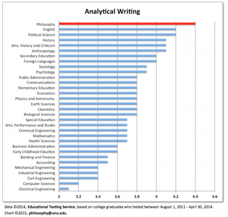 009 Gre Essay Scores Aw 1024x973 Awful Scoring Guide Analytical Writing Percentiles Score Time