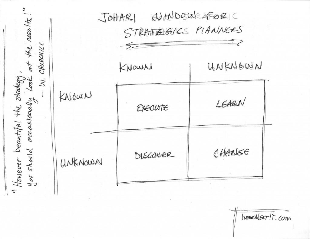 009 Johari Strategic Plan Essay Example Isaac Asimov Awful Essays On Creativity Intelligence Large