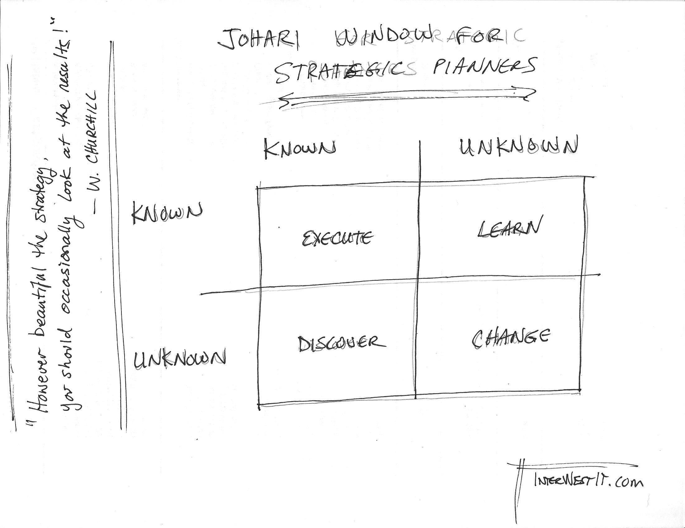009 Johari Strategic Plan Essay Example Isaac Asimov Awful Essays On Creativity Intelligence Full