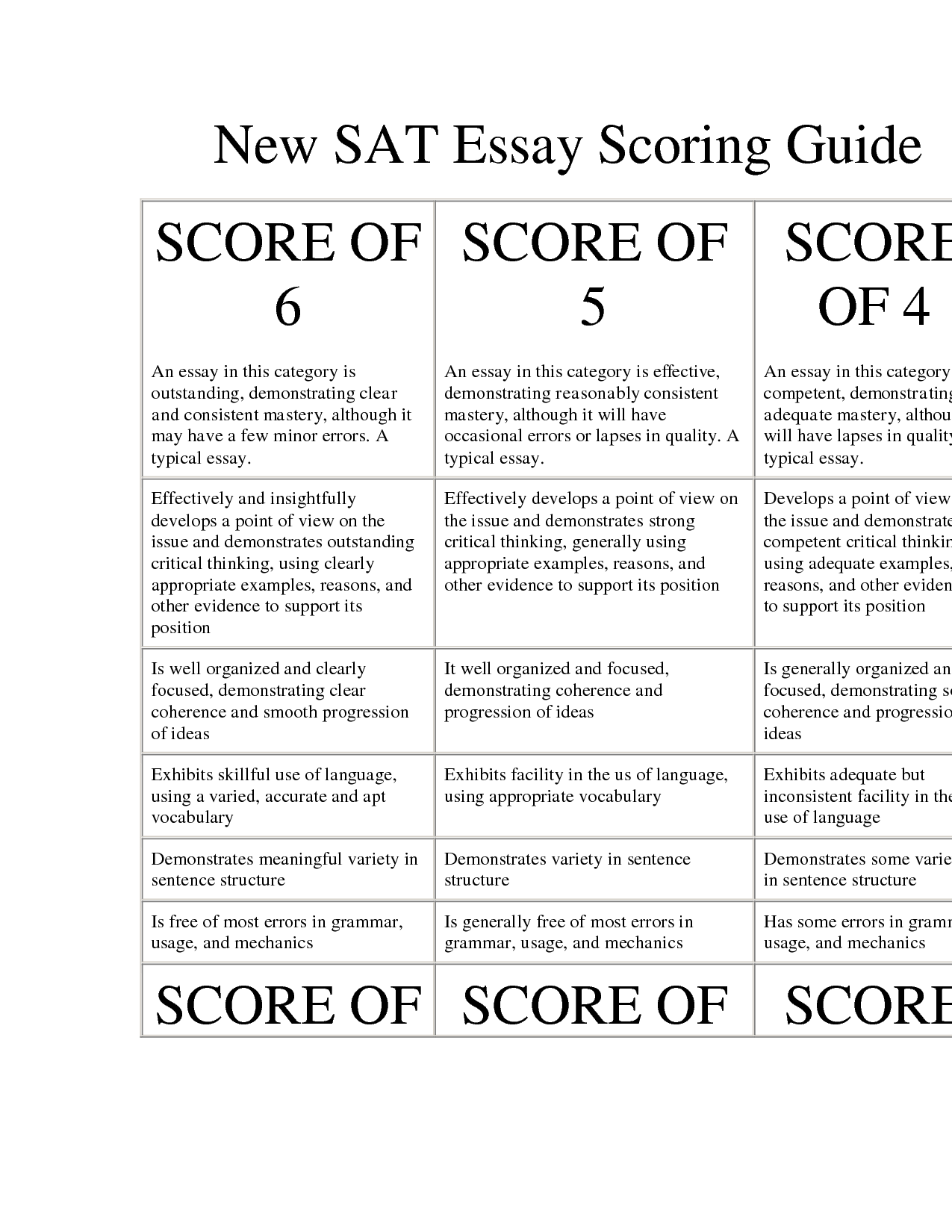 Sat essay score range