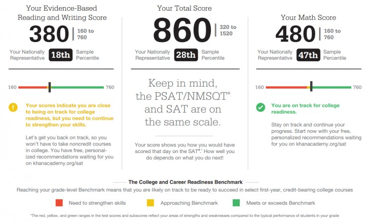010 Essay Example 4118765505 New Sat Score Stirring Release Average For Harvard Date 728