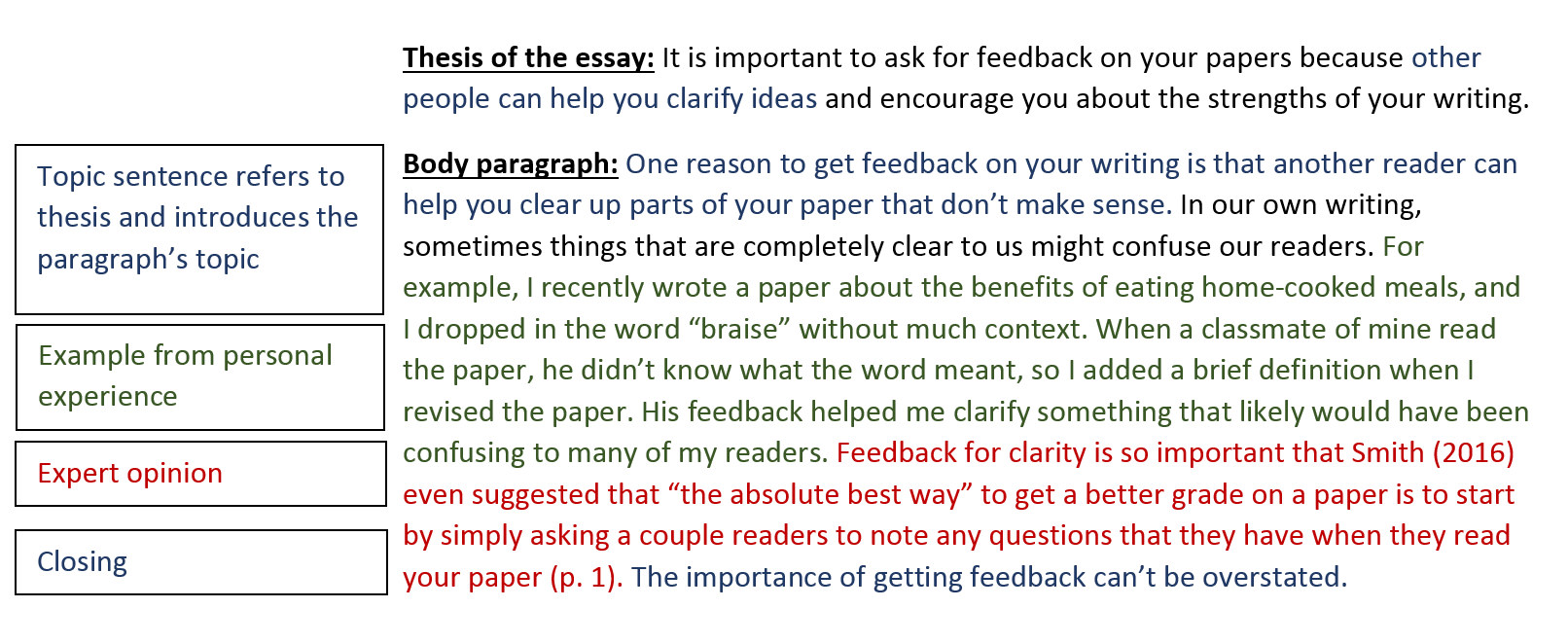 010 Essay Example Body Paragraph Sample Impressive Argumentative Sentence Starters Format First Transitions Full