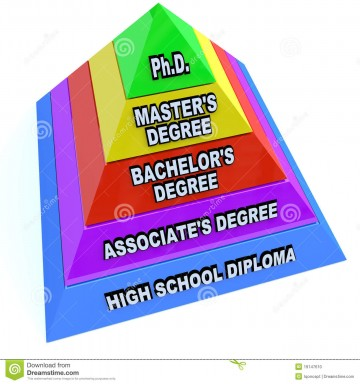 010 Higher Learning Education Degrees Pyramid 123helpme Free Essay Code Excellent 360