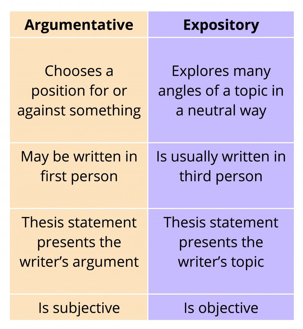 010 How To Write Anpository Essay Tigers Start Argumentative Conclusion The Differences Between And E Body Paragraph Introductionampleamples Thesis Remarkable An Expository 3rd Grade 5th Pdf Large