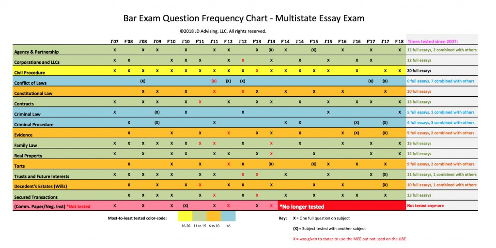 010 Mee Frequency Chart 2018 California Bar Essays Essay Marvelous Exam Topics February Ca Grading Large