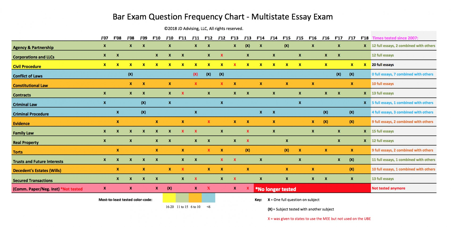 010 Mee Frequency Chart 2018 California Bar Essays Essay Marvelous Exam Graded February How Are 1920