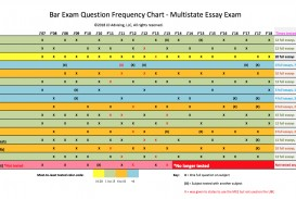 010 Mee Frequency Chart 2018 California Bar Essays Essay Marvelous Exam Graded February How Are