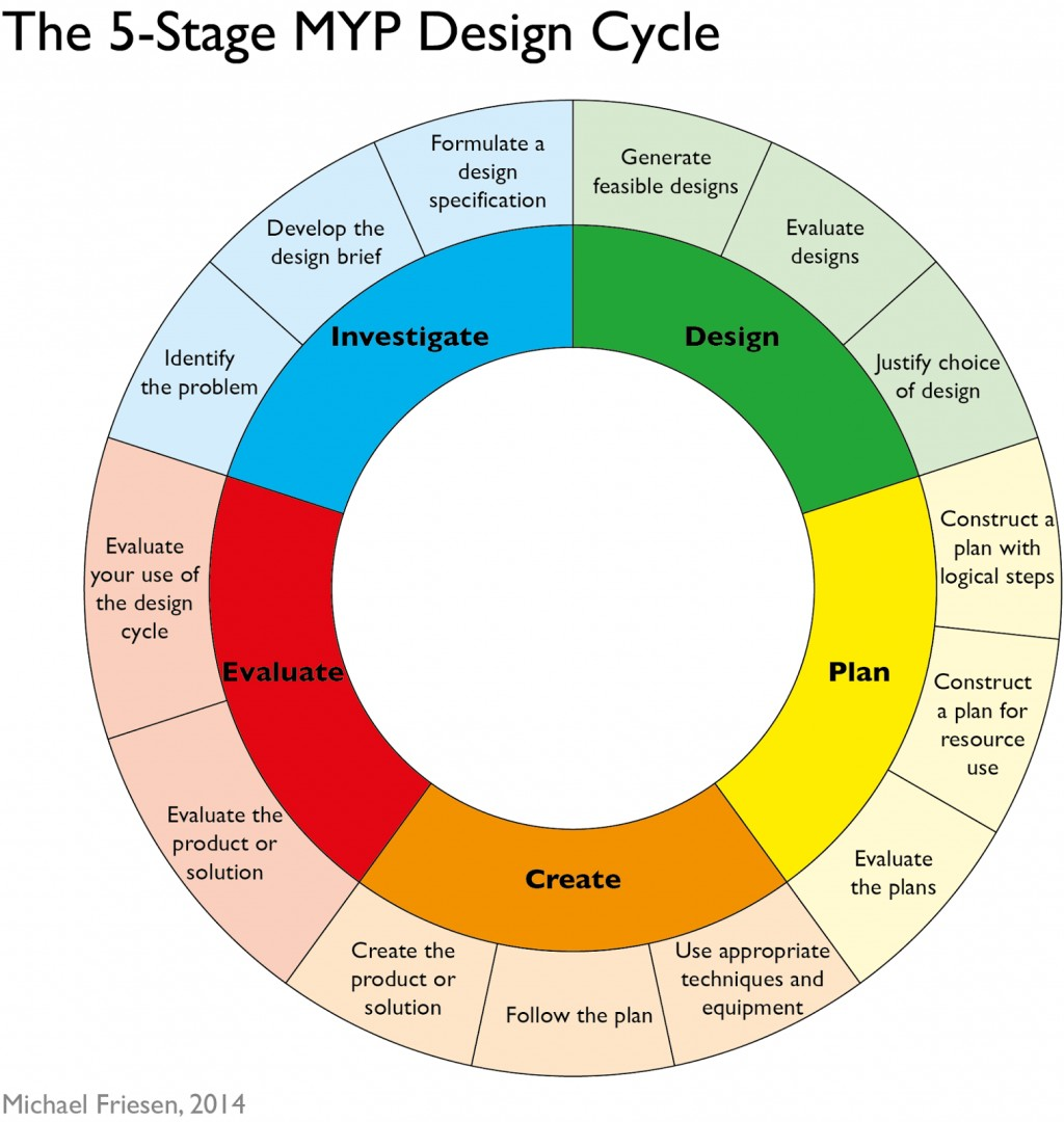 010 Myp Design Cycle 5 Stages Png Essay Example Personal Project Exceptional Guide Large