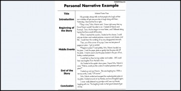 010 Narrative Essay Example Surprising Examples Topics 8th Grade College 360