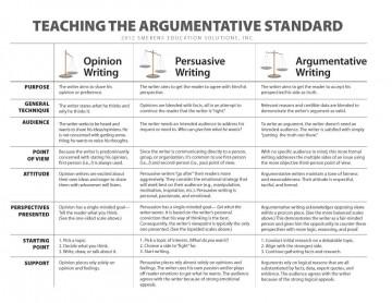 010 Teaching The Argumetative Standardo Essay Example Parts Of Imposing 6 A Persuasive 360