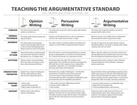010 Teaching The Argumetative Standardo Essay Example Parts Of Imposing 6 A Persuasive 480