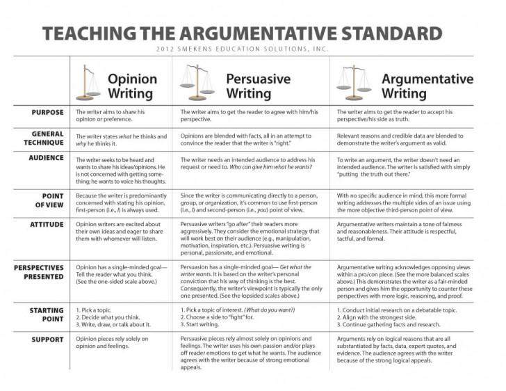010 Teaching The Argumetative Standardo Essay Example Parts Of Imposing 6 A Persuasive 728