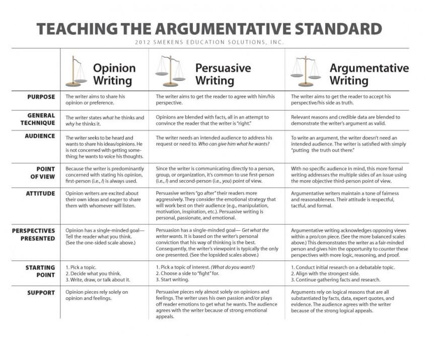010 Teaching The Argumetative Standardo Essay Example Parts Of Imposing 6 A Persuasive 868