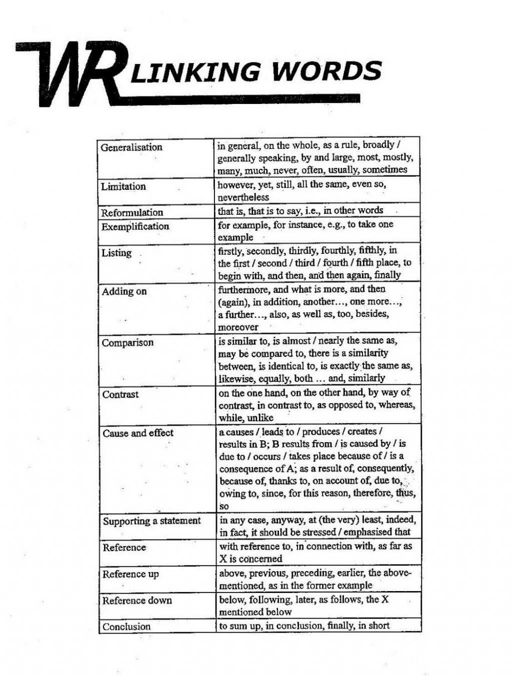 010 Word Essay Introduction Words For Essays How To Write Formal Linking 1048x1385 Excellent 750 On Respect Double Spaced About Yourself Large