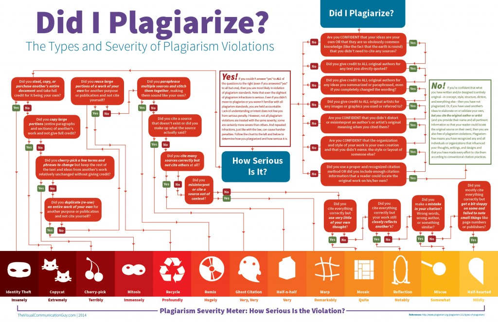 011 Check If Essay Is Plagiarized Terminology It Plagiarism To Infographic Did I Plagia Write My For Me No Free Impressive Paper Online Percentage Website Where Can Large