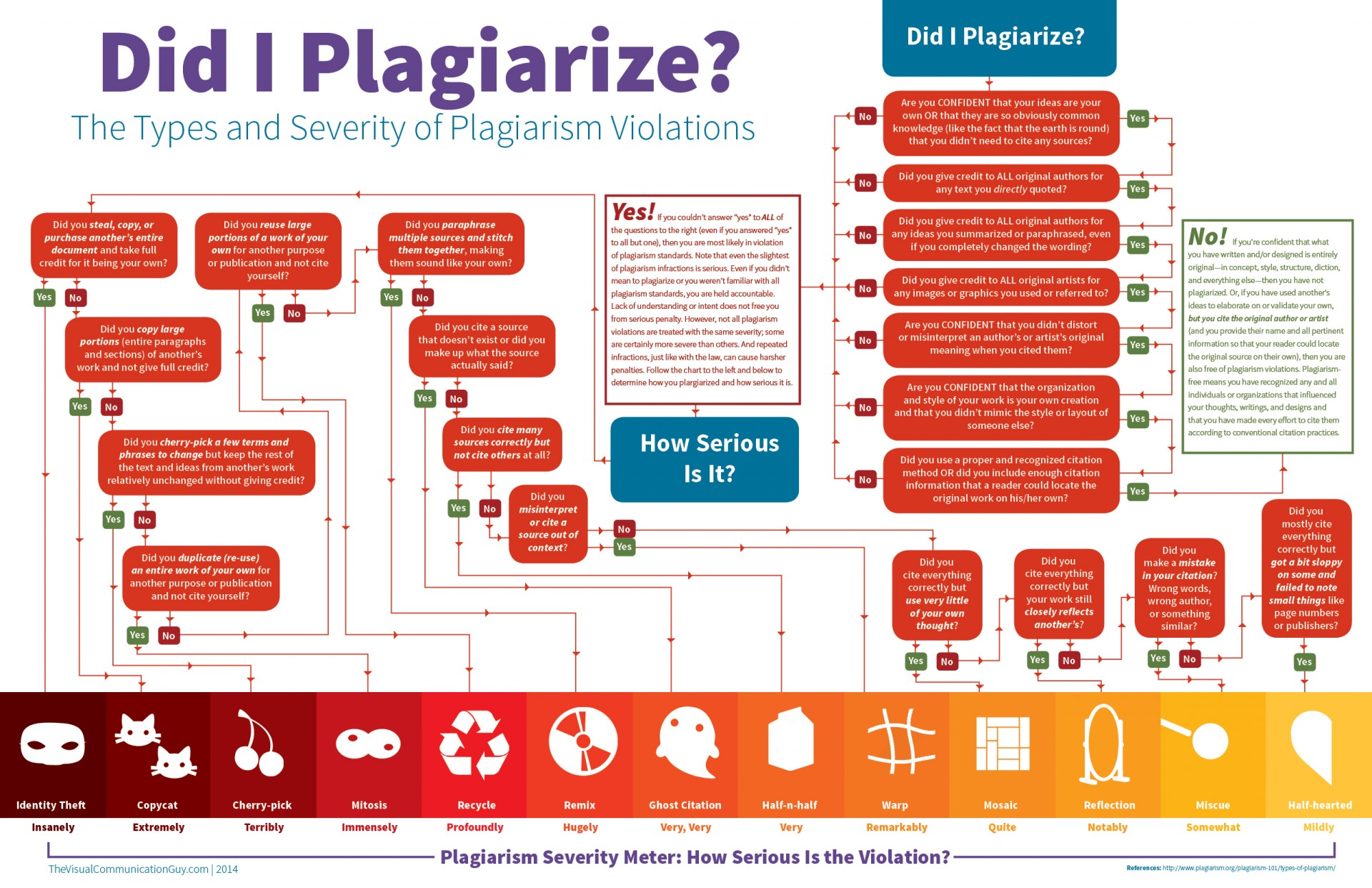 011 Check If Essay Is Plagiarized Terminology It Plagiarism To Infographic Did I Plagia Write My For Me No Free Impressive Paper Online Percentage Website Where Can 1920
