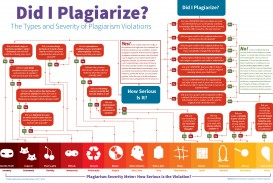 011 Check If Essay Is Plagiarized Terminology It Plagiarism To Infographic Did I Plagia Write My For Me No Free Impressive Paper Online Percentage Website Where Can