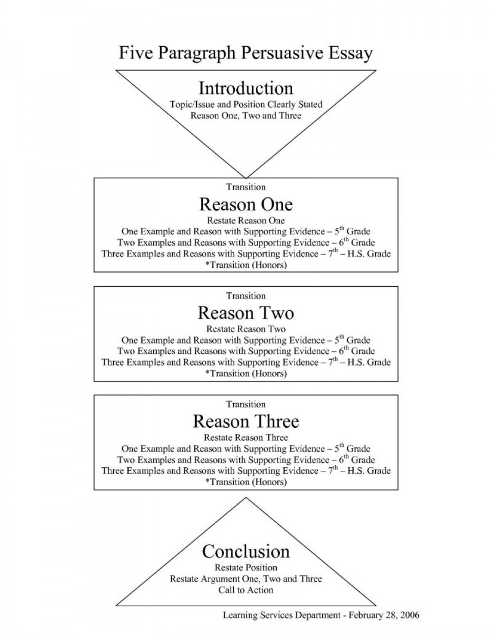 011 Essay Example Conclusion Transitions For Argumentative Essays Poemsrom Co Paragraph Structure Outline Persuasive Intro Good Argument Outstanding Pdf Prezi Nat 5 960