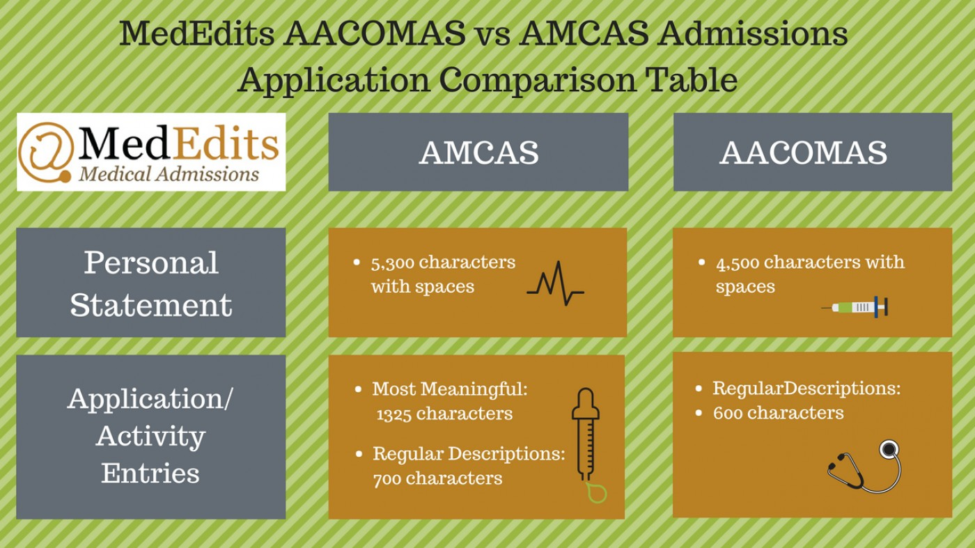 011 Essay Example Osteopathic Medical School Sample Amcas Vs Awful 1400