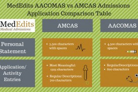 011 Essay Example Osteopathic Medical School Sample Amcas Vs Awful 320