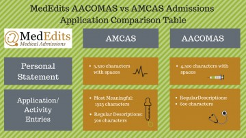 011 Essay Example Osteopathic Medical School Sample Amcas Vs Awful 360