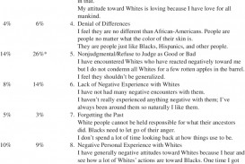 011 Essay Themess And Percentage Of Use Among Black Participants Sensational Themes For 1984 Ielts The Great Gatsby