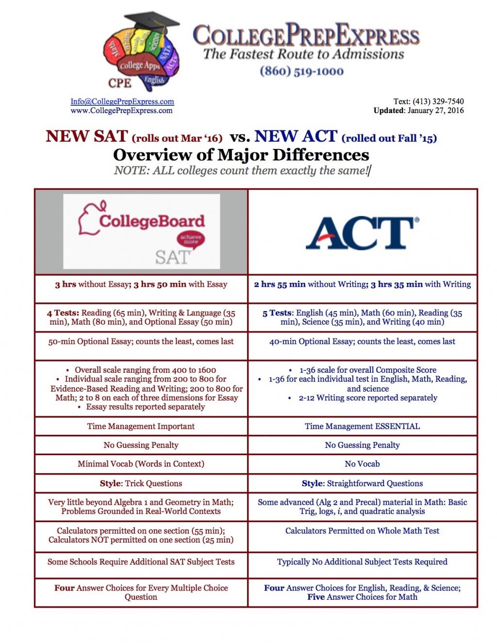 011 New Sat Essay Vs Act Overview Of Major Differences Unforgettable Score Distribution Template Pdf Large