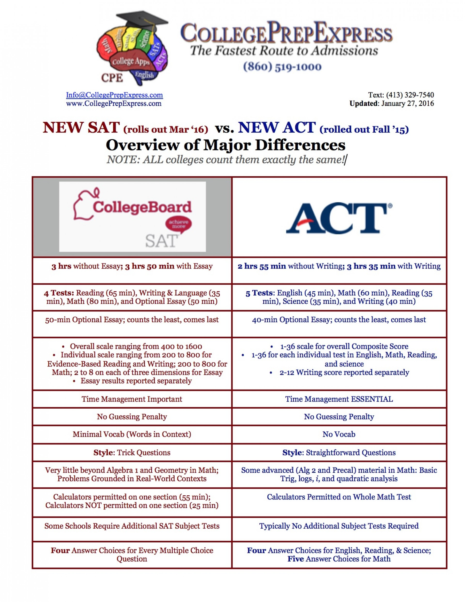 011 New Sat Essay Vs Act Overview Of Major Differences Unforgettable Score Distribution Template Pdf 1920