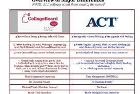 011 New Sat Essay Vs Act Overview Of Major Differences Unforgettable Score Distribution Template Pdf