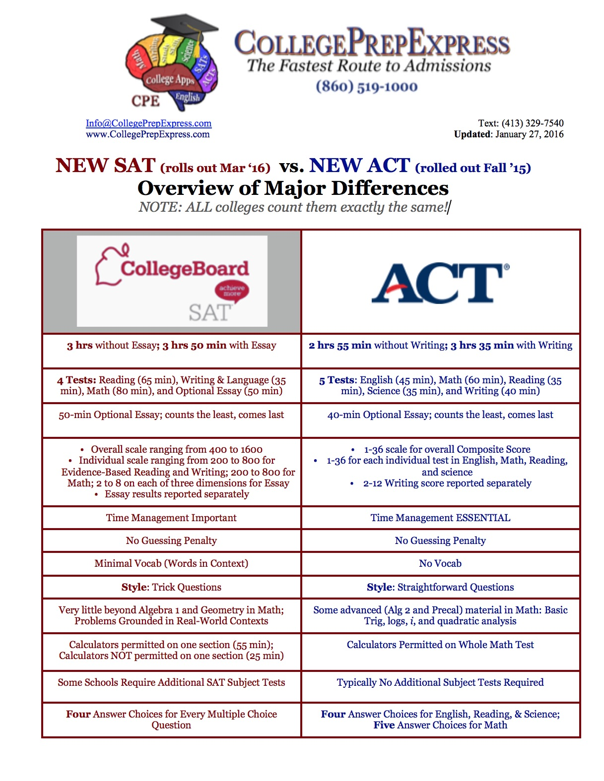 011 New Sat Essay Vs Act Overview Of Major Differences Unforgettable Score Distribution Template Pdf Full