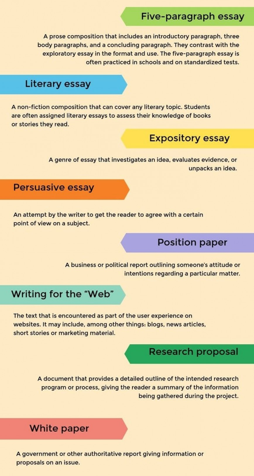 011 Oz Types Of Essays Essay Example Paragraph Best 5 Topics For High School Middle 868