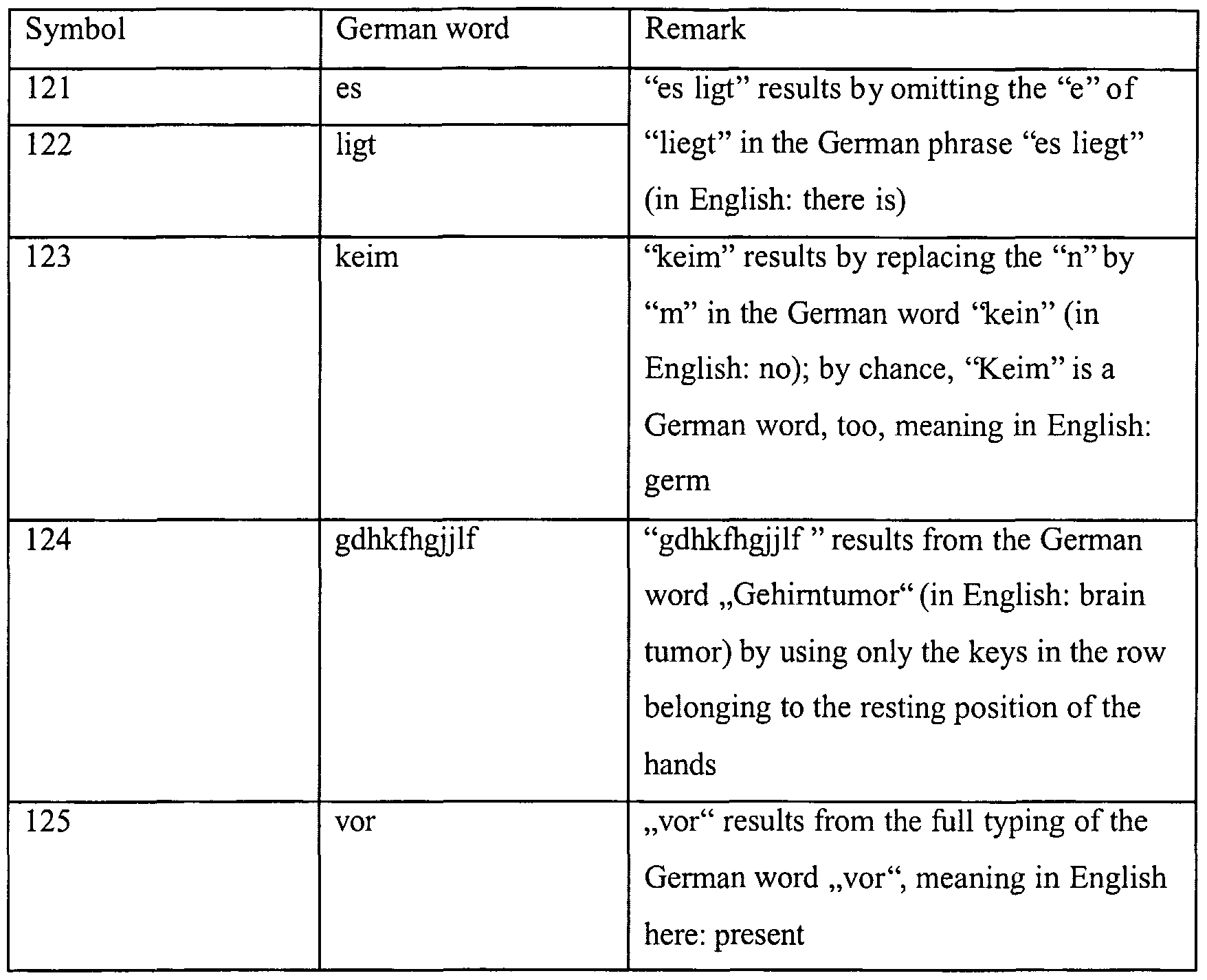 Essay Grading Scheme and Correction Symbols – Deutsch