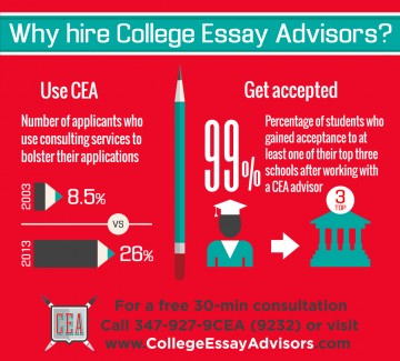 012 Essay Example College Advisors Why Hire Cea Nym Wondrous Duke Usc Tufts 360