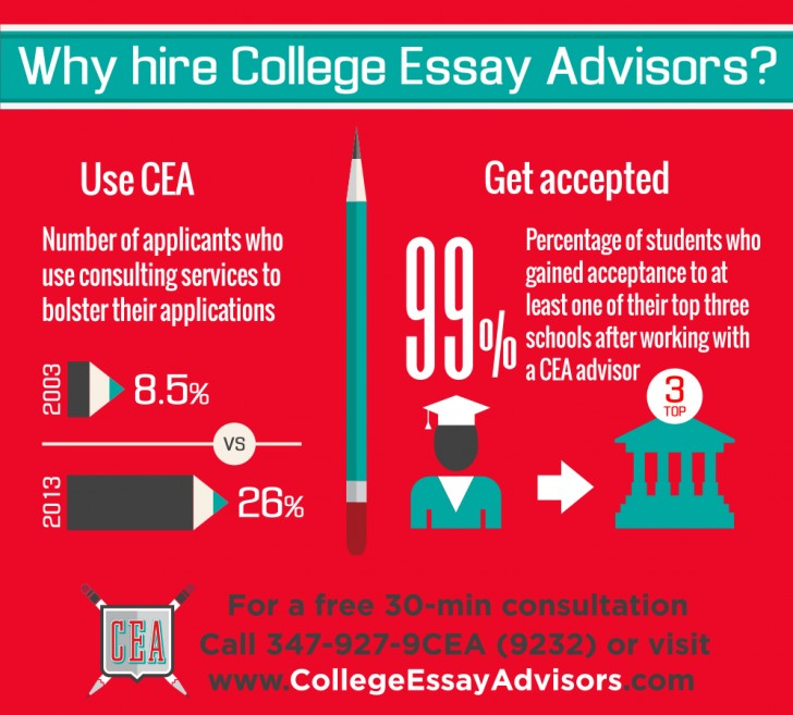 012 Essay Example College Advisors Why Hire Cea Nym Wondrous Duke Usc Tufts 728
