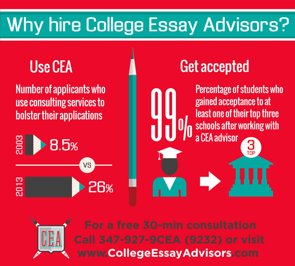 012 Essay Example College Advisors Why Hire Cea Nym Wondrous Upenn Duke Usc Full