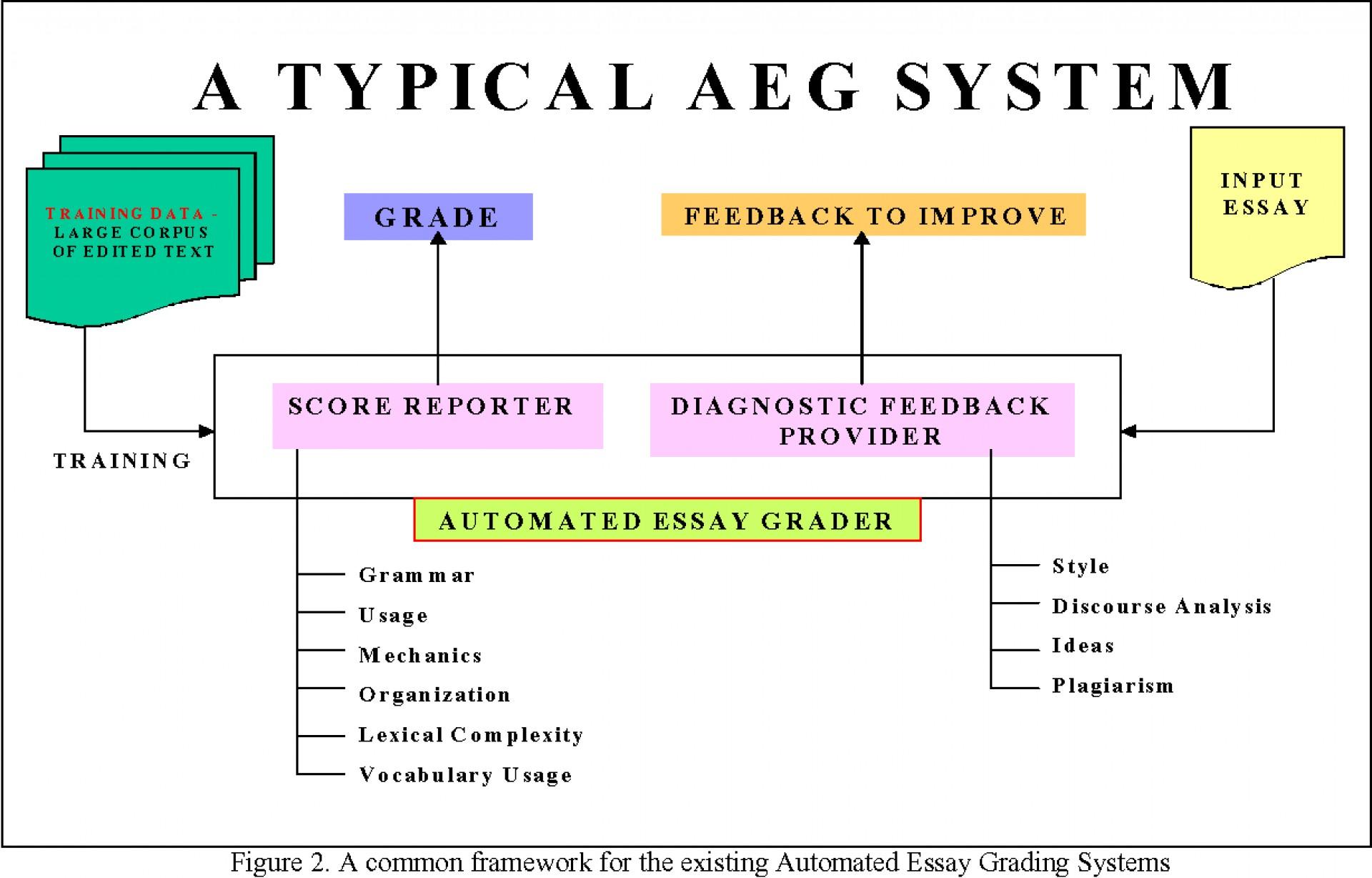 012 Essay Example Figure2 Automatic Grader Singular Free 1920