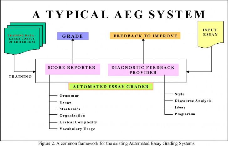 012 Essay Example Figure2 Automatic Grader Singular Free 728