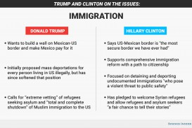 012 Immigration20graphic Essay Example Donald Unique Trump Prompt Topics Questions