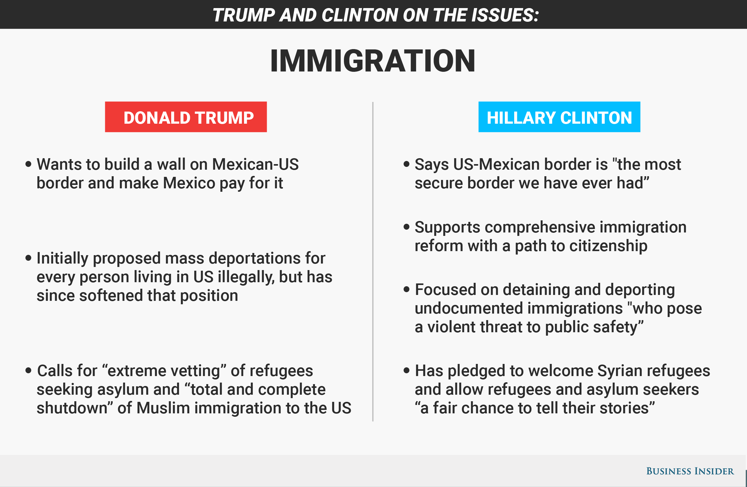 012 Immigration20graphic Essay Example Donald Unique Trump Prompt Topics Questions Full