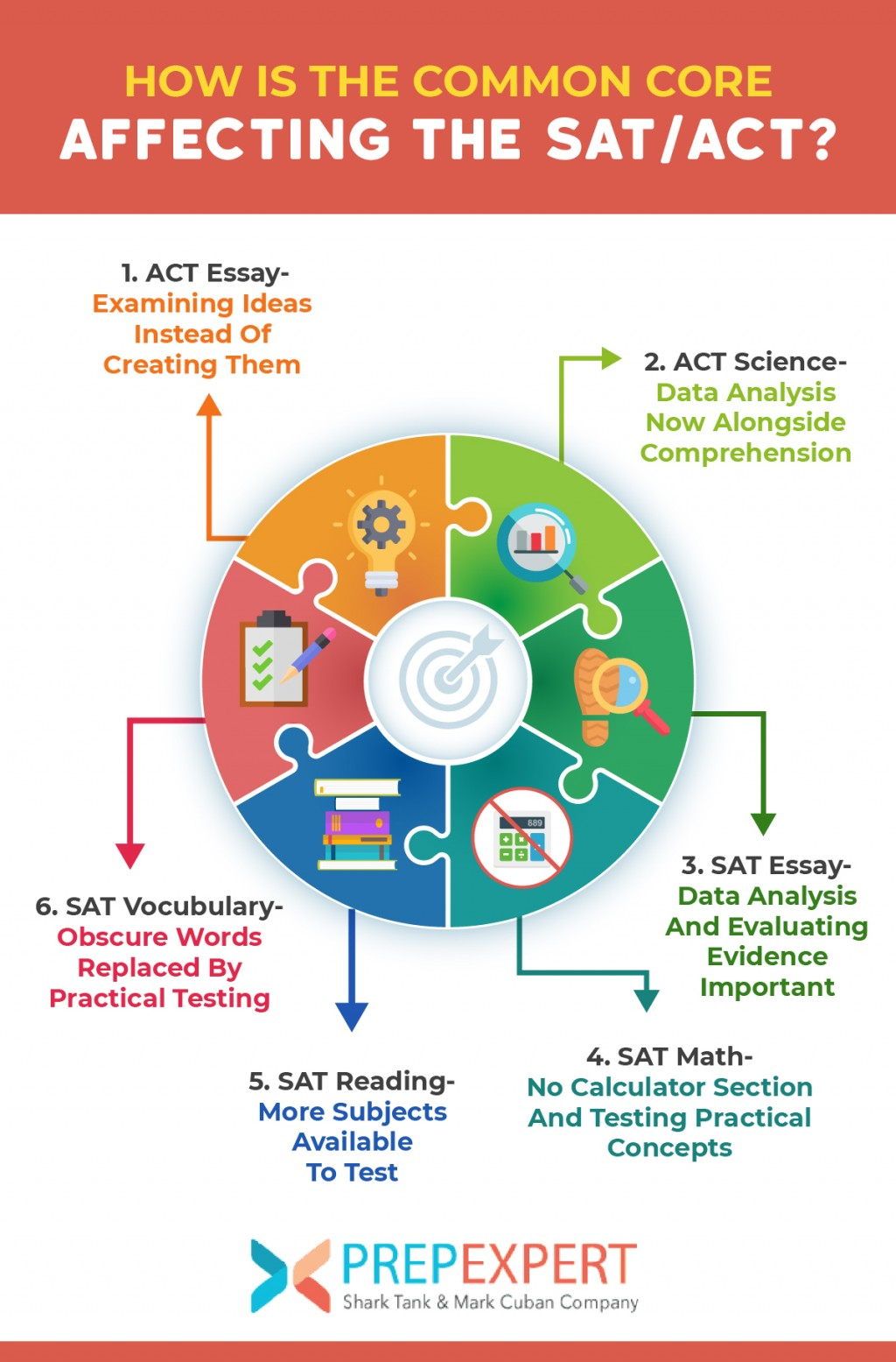 013 265272 Commoncore 073018 Does The Sat Essay Affect Your Score Stupendous 2016 Large