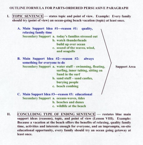 013 Alohanumetricoutline Essay Example Persuasive Unbelievable Outline Doc Template Middle School Pdf 480