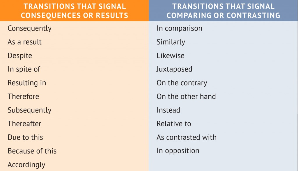 013 Comparison Essay Transition Words Chapt6 Transitions Chart Stirring Large