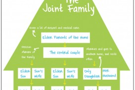 013 Essay Example On Nuclear Family Vs Joint Jf Incredible Comparative Studymode