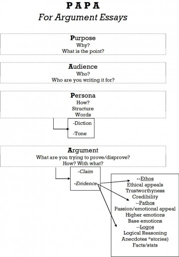 013 Essay Example Papa Jpg Parts Of Singular Argumentative An Quiz Middle School Evidence 360