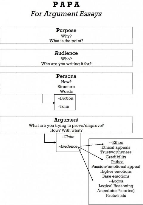 013 Essay Example Papa Jpg Parts Of Singular Argumentative An Quiz Middle School Evidence 480