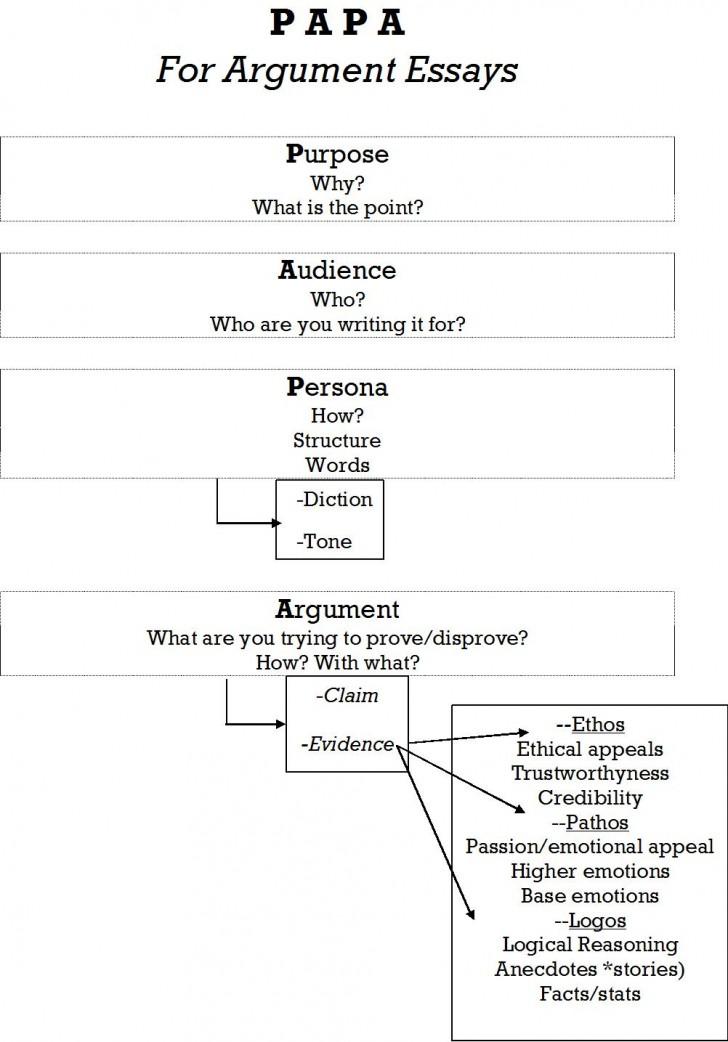 013 Essay Example Papa Jpg Parts Of Singular Argumentative An Quiz Middle School Evidence 728
