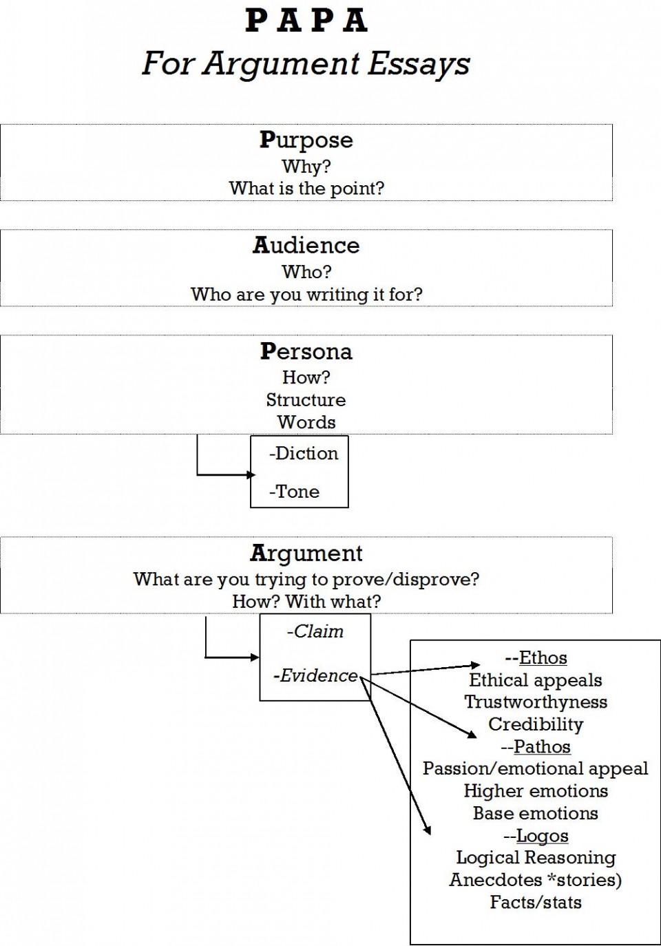 013 Essay Example Papa Jpg Parts Of Singular Argumentative An Quiz Middle School Evidence 960