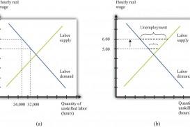 013 Minimum Wage Essay Impressive Persuasive Topics Contest Outline