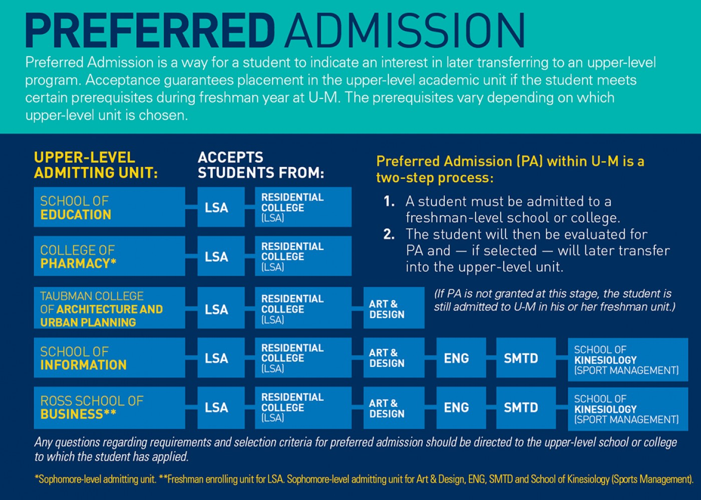 013 Preferred Admit Graphic 6 What Colleges Require Sat Essay Formidable 1400